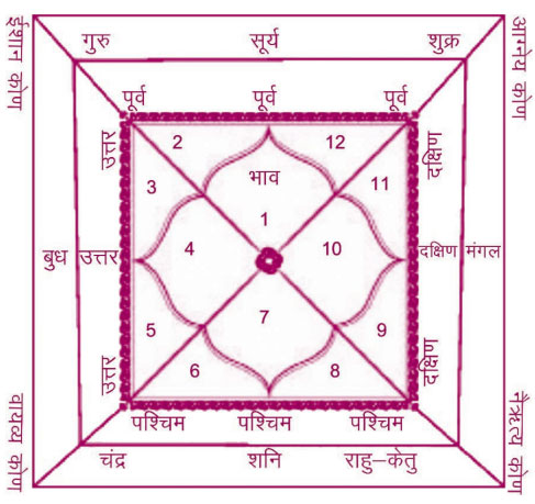 vastu-relationship-horoscope